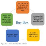 Buy Box behavior