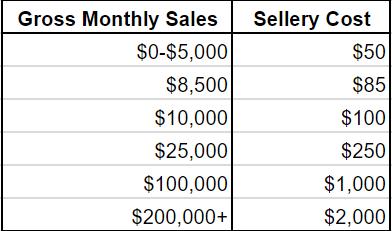 Sellery price