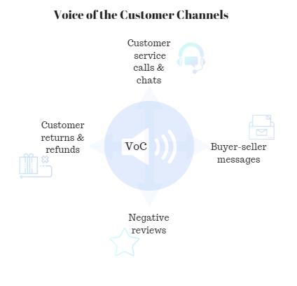 Amazon VOC Channels