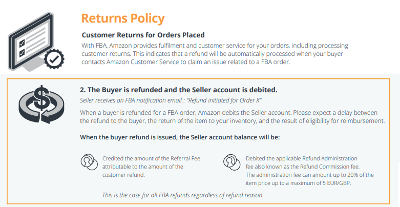 Image: Amazon Returns Policy