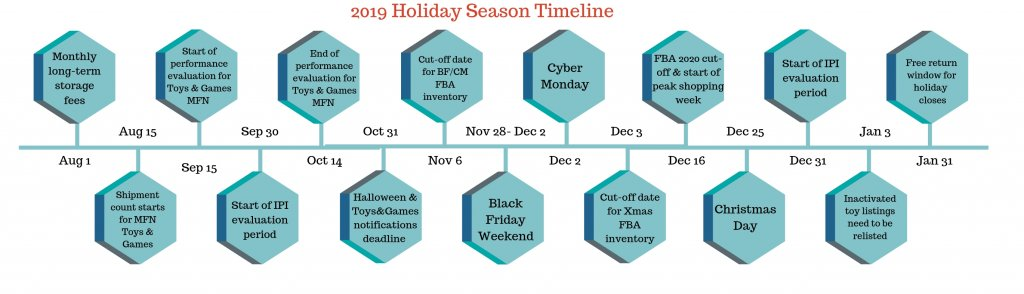 Image: Holiday selling guide, Q4 2019