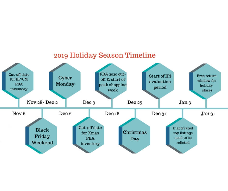 Image: Holiday Season Timeline