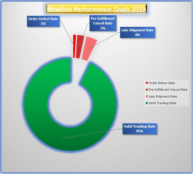 Image: Baseline performance goals 2019