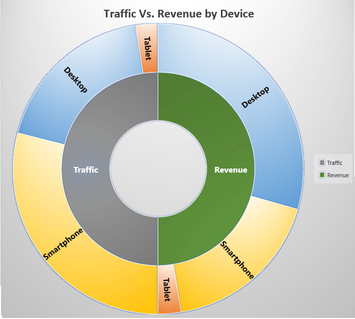 Image: Traffic vs purchase
