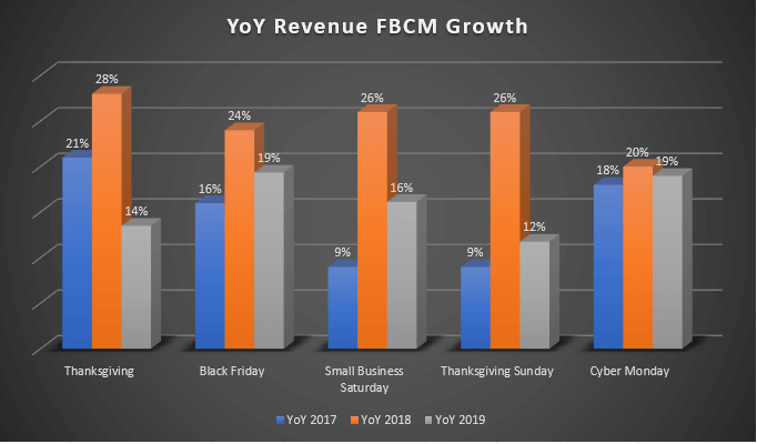 Image: YoY Revenue Growth