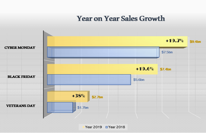 Image: YoY Sales Growth BFCM