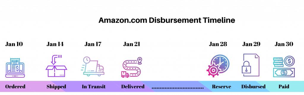 Image: Amazon Disbursement Tracking
