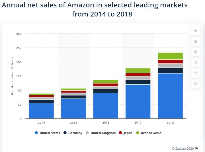 Image: Amazon Sales