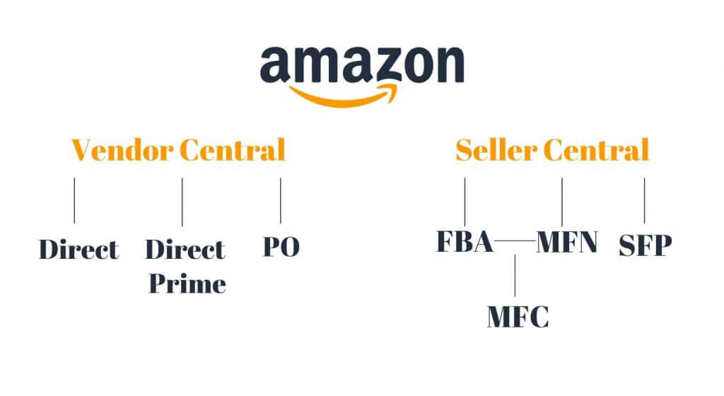 Image: Types of Fulfilment on Amazon