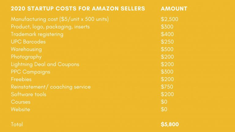 Image: 2020 Amazon Fees