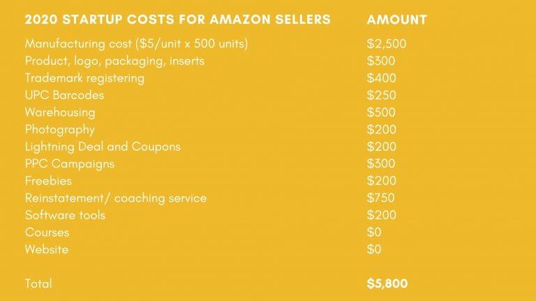 Image: 2020 Amazon Fees