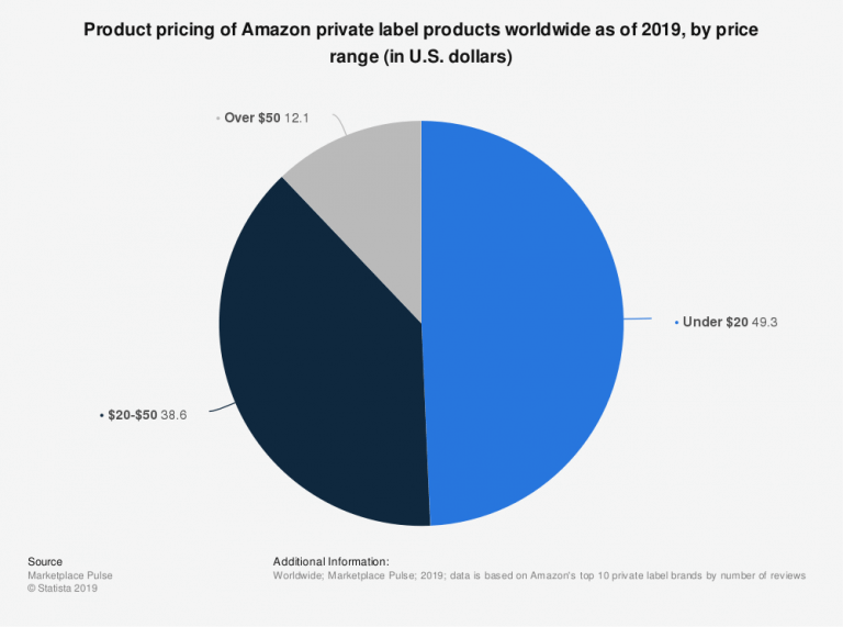 Image: Amazon Statistic