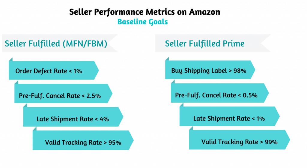 Image:performance metrics on Amazon