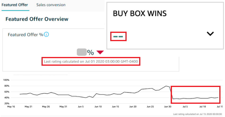 Image: Buy Box Glitch in Seller Central