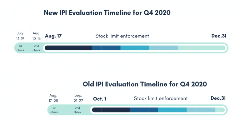 Image: IPI Evaluation Timeline 4