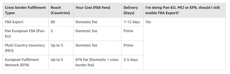 Image: Benefits of FBA Export
