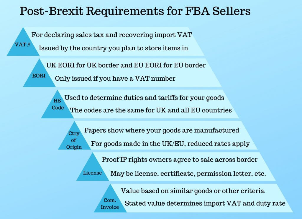 Image: Brexit for FBA Sellers