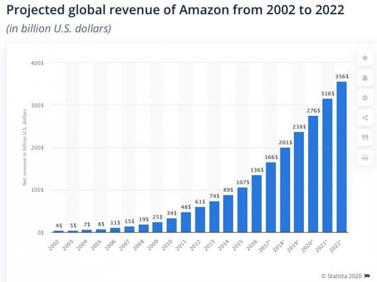 Image: Amazon Revenue