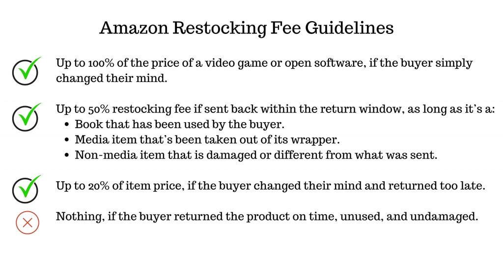 Image: Amazon Restocking Guidelines