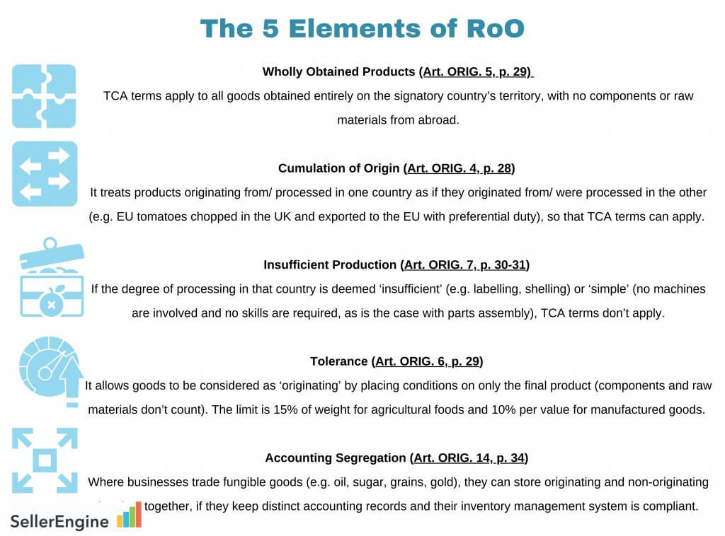 Image:5 Elements of Rules of Origin