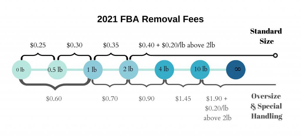 Image: FBA Removal Fees