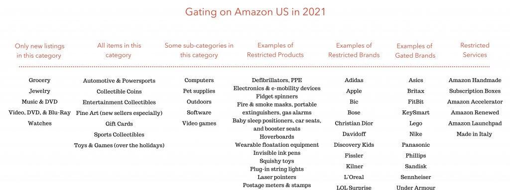 Image: Gated Items on Amazon US