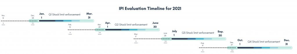 Image: IPI Evaluation Timeline 2021 - Amazon Performance Metrics