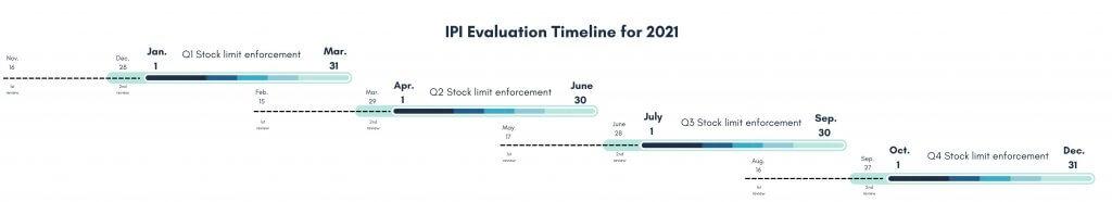 Image: IPI Evaluation Timeline 4