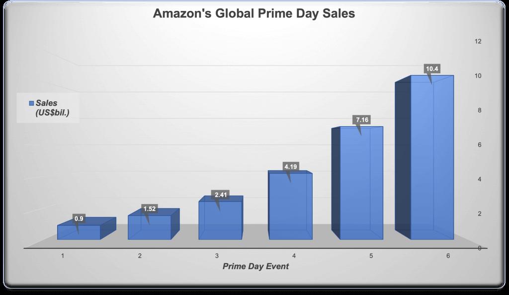 图片:全球销售