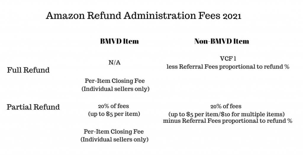 Image: Amazon Refund Administration Fees 2021
