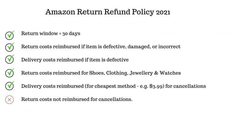 Image: Amazon Return Policy
