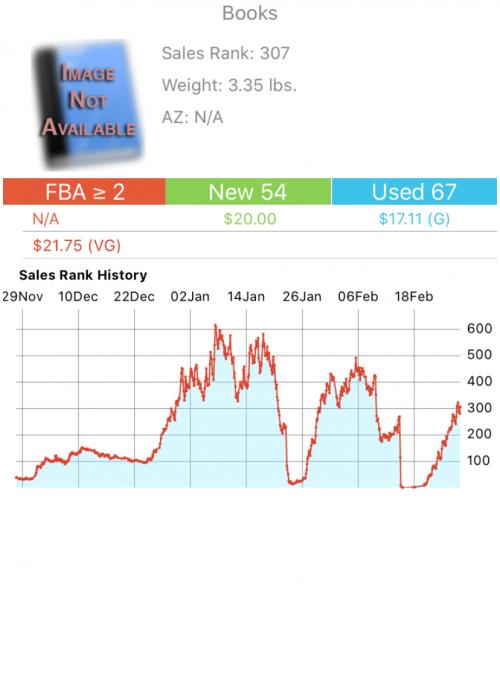Image: Sales Rank Profit BanditB