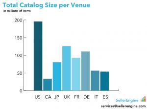 Catalog Sizes by Venue