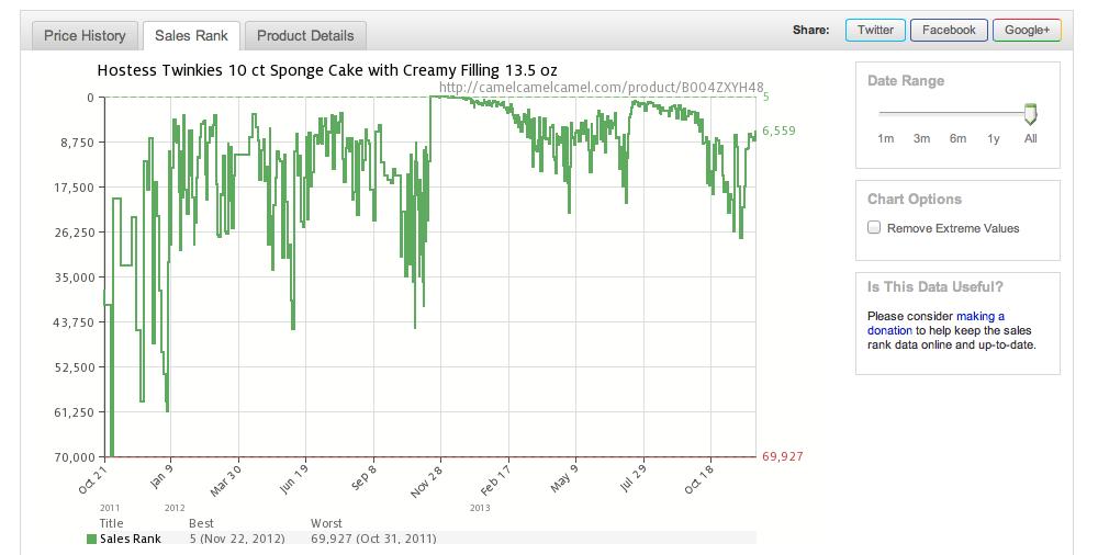 CCC Price History