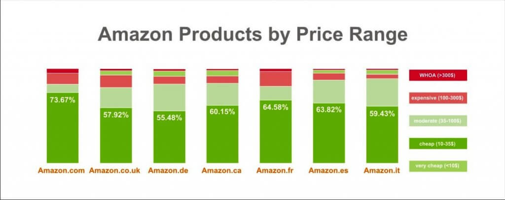 Amazon Products by Price