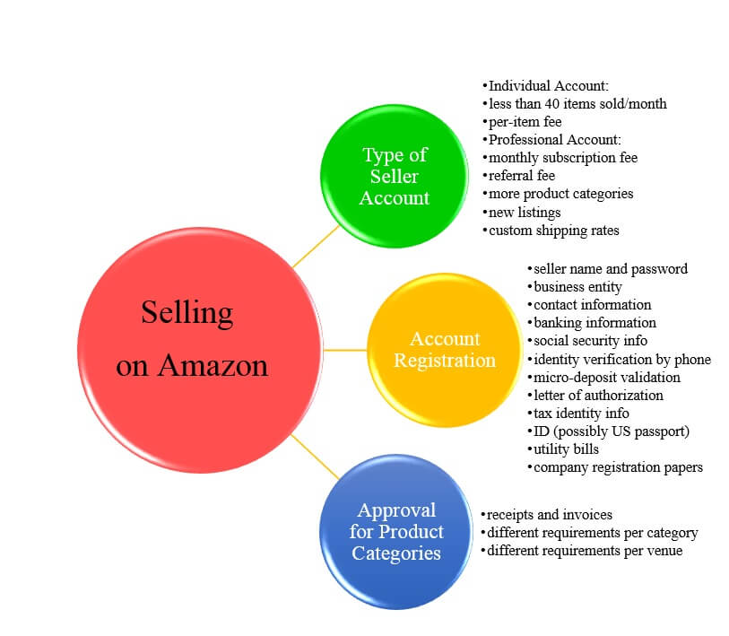 how to sell on amazon individual