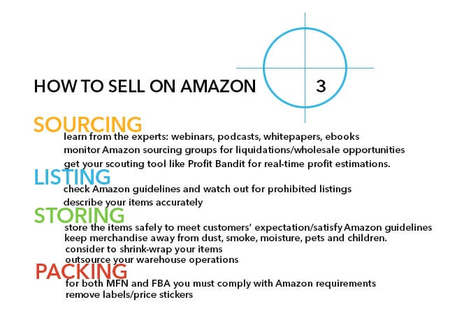 how to sell on Amazon part 3
