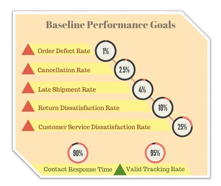 Baseline Goals