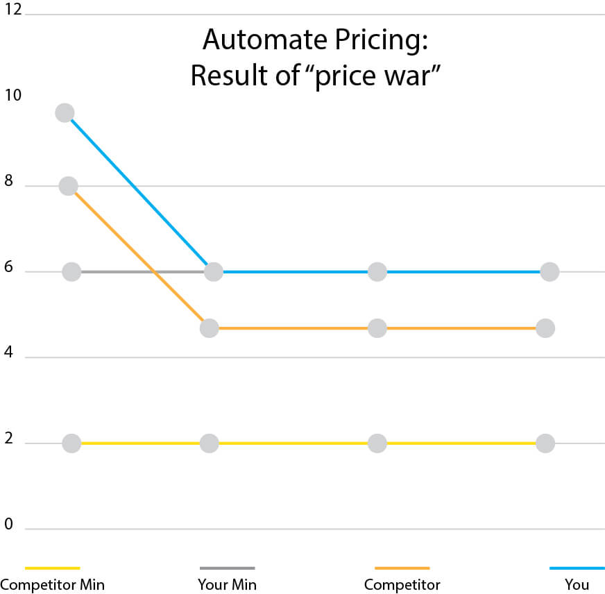 Automate pricing war
