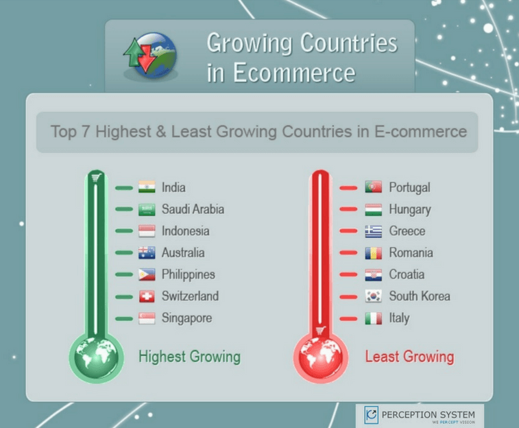 Emerging Markets and e-Commerce