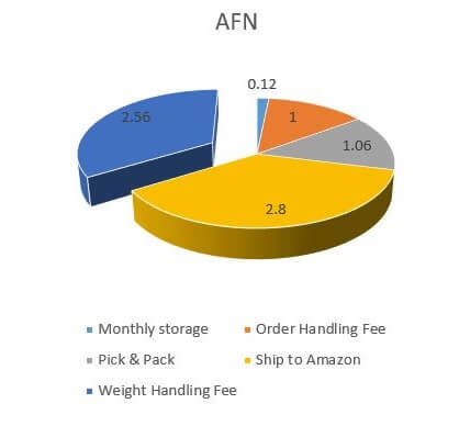 Fulfillment cost breakdown for the reference product before February 22, 2017