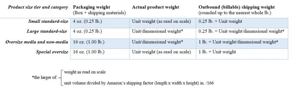 FBA outbound weight calculation