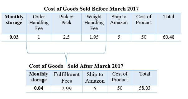 Cost comparison for an FBA sale before and after March 2017