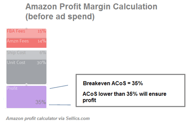 Profit Margin calc amazon PPC