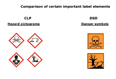 Important hazard and danger symbol