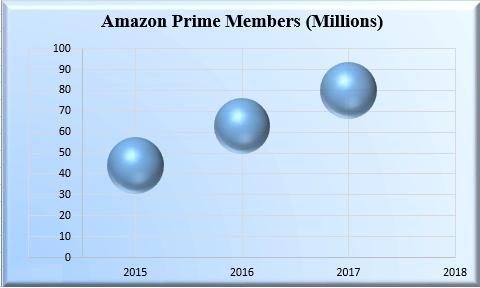 Amazon Prime Member Estimate.