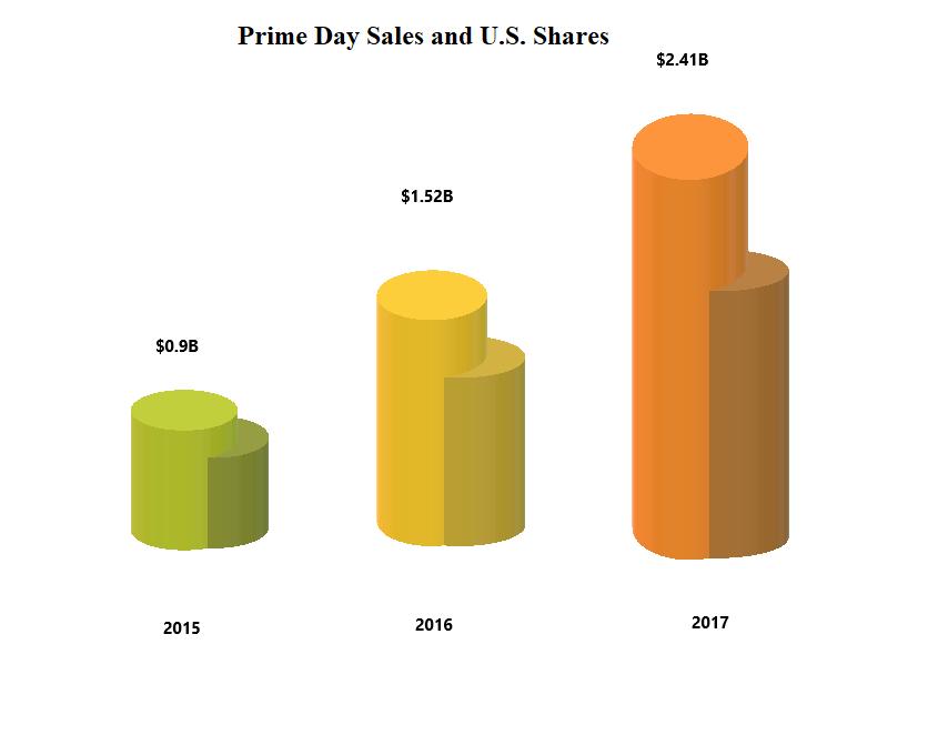 Comparison of estimated Prime Day sales