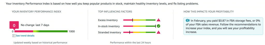 Inventory Performance Index
