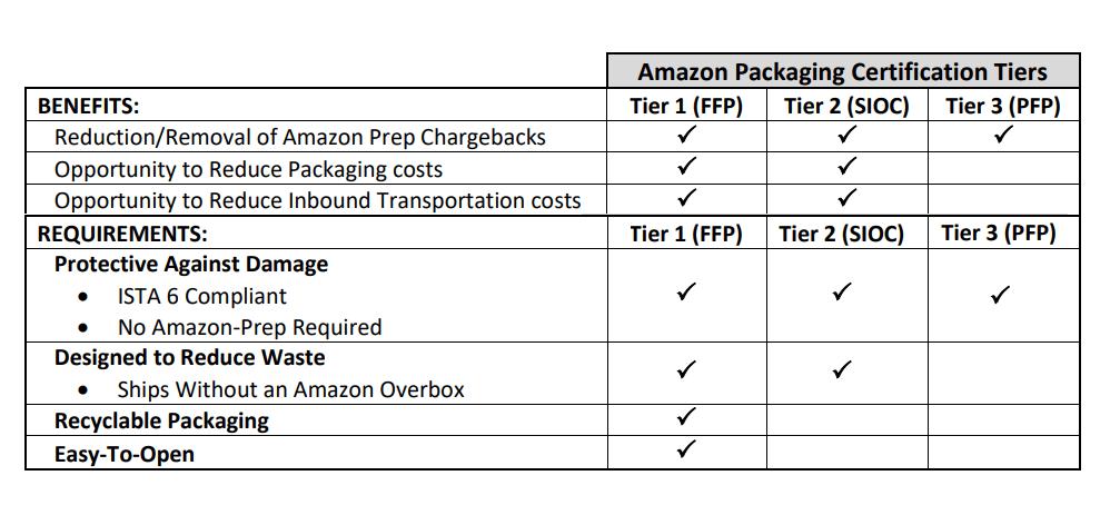 FFP requirements