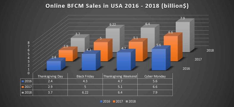 Sales from 2016